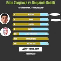 Edon Zhegrova vs Benjamin Kololli h2h player stats