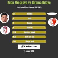 Edon Zhegrova vs Birama Ndoye h2h player stats
