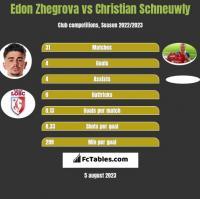 Edon Zhegrova vs Christian Schneuwly h2h player stats