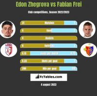 Edon Zhegrova vs Fabian Frei h2h player stats