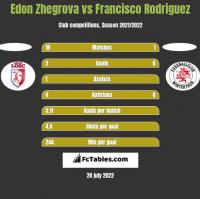 Edon Zhegrova vs Francisco Rodriguez h2h player stats