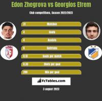 Edon Zhegrova vs Georgios Efrem h2h player stats