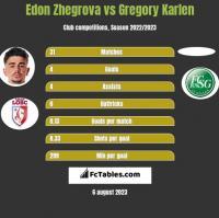 Edon Zhegrova vs Gregory Karlen h2h player stats