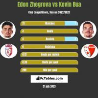 Edon Zhegrova vs Kevin Bua h2h player stats