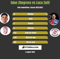 Edon Zhegrova vs Luca Zuffi h2h player stats