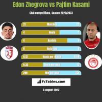 Edon Zhegrova vs Pajtim Kasami h2h player stats