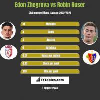 Edon Zhegrova vs Robin Huser h2h player stats