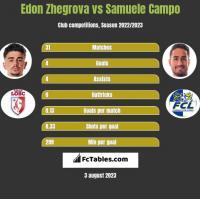 Edon Zhegrova vs Samuele Campo h2h player stats