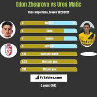 Edon Zhegrova vs Uros Matic h2h player stats