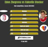 Edon Zhegrova vs Valentin Stocker h2h player stats