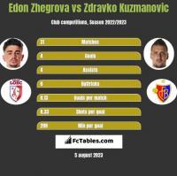 Edon Zhegrova vs Zdravko Kuzmanovic h2h player stats