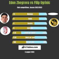 Edon Zhegrova vs Filip Ugrinic h2h player stats