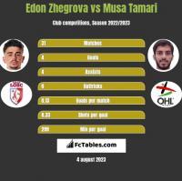 Edon Zhegrova vs Musa Tamari h2h player stats