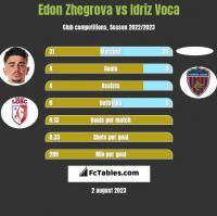 Edon Zhegrova vs Idriz Voca h2h player stats