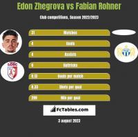 Edon Zhegrova vs Fabian Rohner h2h player stats
