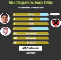 Edon Zhegrova vs Kenan Fatkic h2h player stats