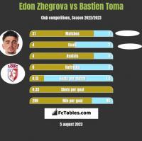 Edon Zhegrova vs Bastien Toma h2h player stats