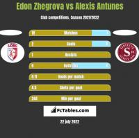 Edon Zhegrova vs Alexis Antunes h2h player stats