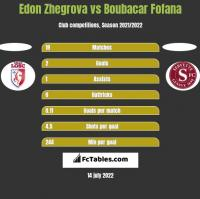 Edon Zhegrova vs Boubacar Fofana h2h player stats