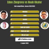 Edon Zhegrova vs Noah Okafor h2h player stats