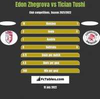 Edon Zhegrova vs Tician Tushi h2h player stats