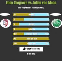 Edon Zhegrova vs Julian von Moos h2h player stats