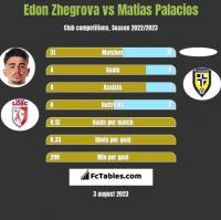 Edon Zhegrova vs Matias Palacios h2h player stats
