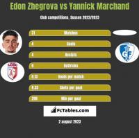 Edon Zhegrova vs Yannick Marchand h2h player stats