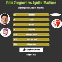 Edon Zhegrova vs Aguilar Martinez h2h player stats