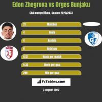 Edon Zhegrova vs Orges Bunjaku h2h player stats
