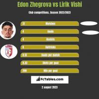 Edon Zhegrova vs Lirik Vishi h2h player stats