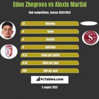 Edon Zhegrova vs Alexis Martial h2h player stats