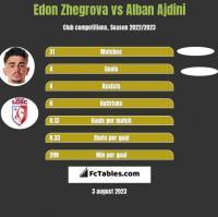 Edon Zhegrova vs Alban Ajdini h2h player stats
