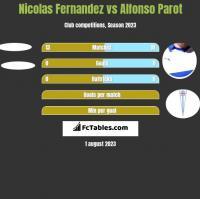 Nicolas Fernandez vs Alfonso Parot h2h player stats
