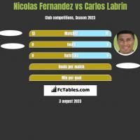 Nicolas Fernandez vs Carlos Labrin h2h player stats