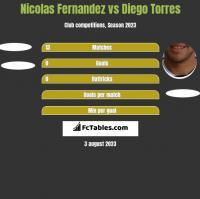 Nicolas Fernandez vs Diego Torres h2h player stats
