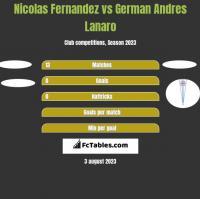 Nicolas Fernandez vs German Andres Lanaro h2h player stats