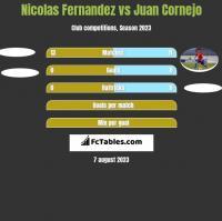 Nicolas Fernandez vs Juan Cornejo h2h player stats