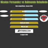 Nicolas Fernandez vs Raimundo Rebolledo h2h player stats