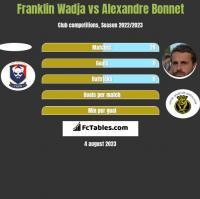 Franklin Wadja vs Alexandre Bonnet h2h player stats