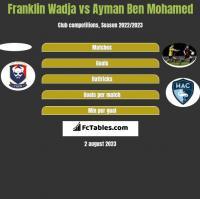 Franklin Wadja vs Ayman Ben Mohamed h2h player stats