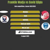 Franklin Wadja vs David Djigla h2h player stats