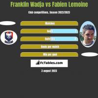 Franklin Wadja vs Fabien Lemoine h2h player stats