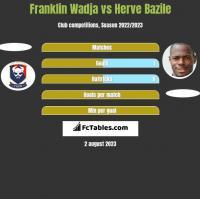 Franklin Wadja vs Herve Bazile h2h player stats