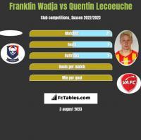 Franklin Wadja vs Quentin Lecoeuche h2h player stats