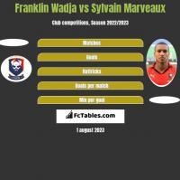 Franklin Wadja vs Sylvain Marveaux h2h player stats