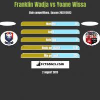 Franklin Wadja vs Yoane Wissa h2h player stats