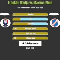 Franklin Wadja vs Maxime Etuin h2h player stats