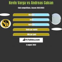 Kevin Varga vs Andreas Calcan h2h player stats