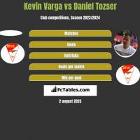 Kevin Varga vs Daniel Tozser h2h player stats